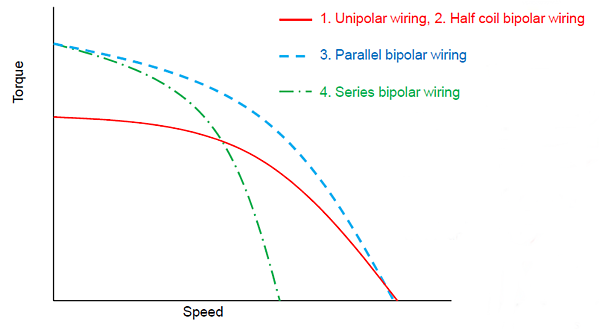 Speed-torque comparison between various stepper motor wiring methods