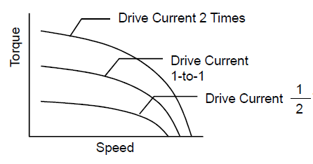 How drive current affects speed torque characteristics of a stepper motor