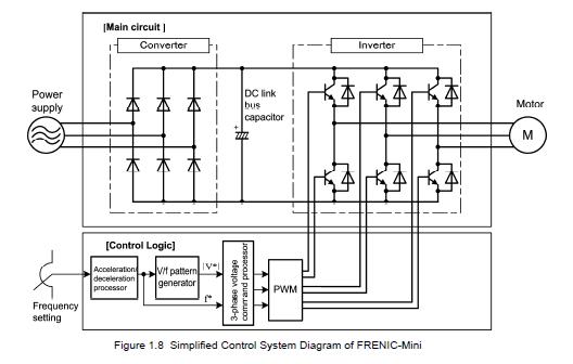 FRENIC-Mini VFD simplified control system diagram