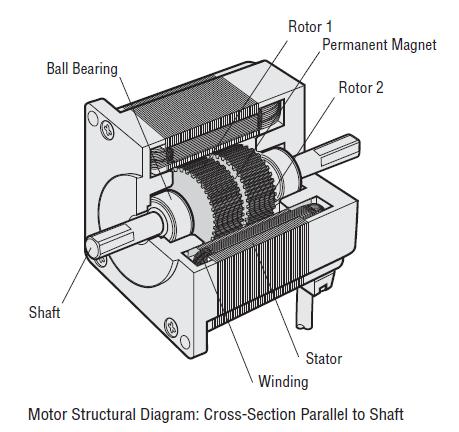Hybrid type stepper motor construction