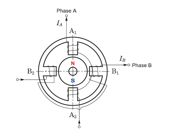 Permanent magnet stepper motor simplified operation