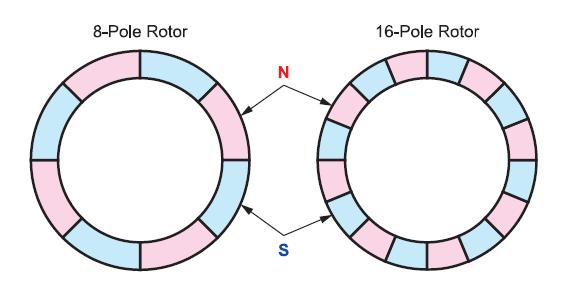 Stepper motor: 8-pole rotor vs 16-pole rotor