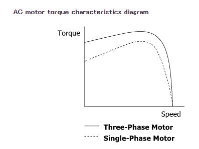 Speed-torque characteristics comparison: single-phase vs three-phase AC induction motors