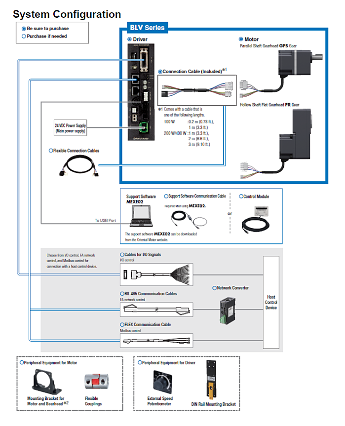 BLV series system configuration