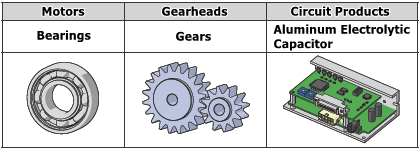 3 components likely to fail first in a geared motor