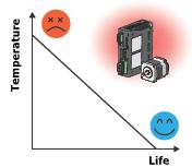 Temperature vs life for motors