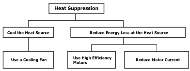Ways to control the temperature rise in motors