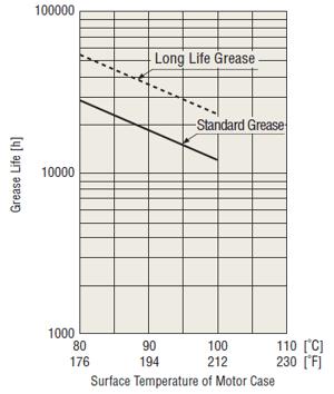 Motor life: grease life vs case temperature