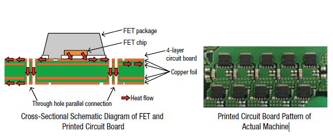 CVD circuit board acting as heat sink