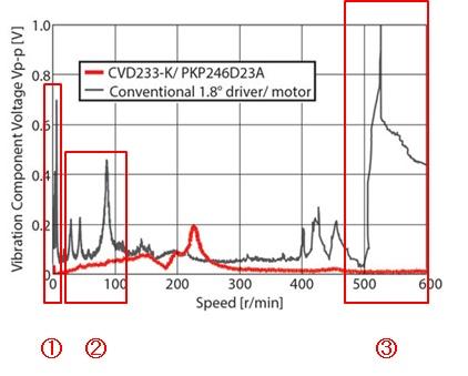 CVD vibration comparison-2