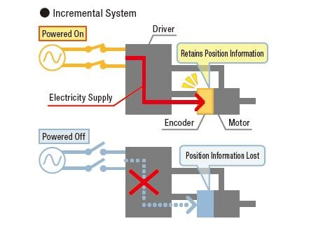 Incremental system