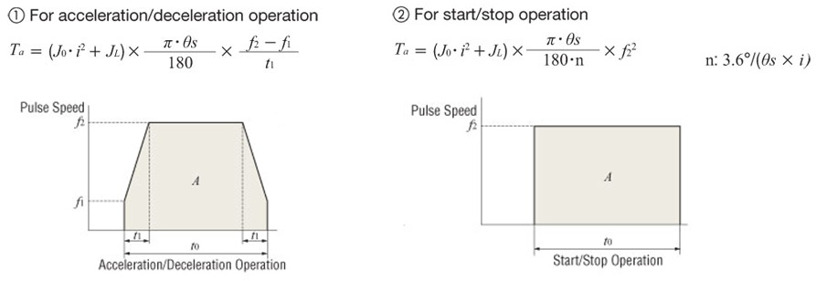 Motion profiles: with or without acceleration/decelerlation