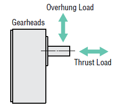 Overhung load and thrust load of a gearhead