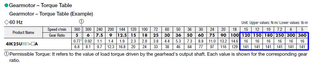 25W K2 series AC induction gearmotor torque table