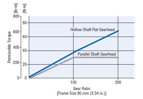 Torque comparison: Hollow shaft flat gearhead vs parallel shaft gearhead
