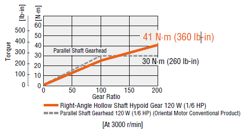 Torque comparison: parallel shaft vs right angle hollow shaft geared motor