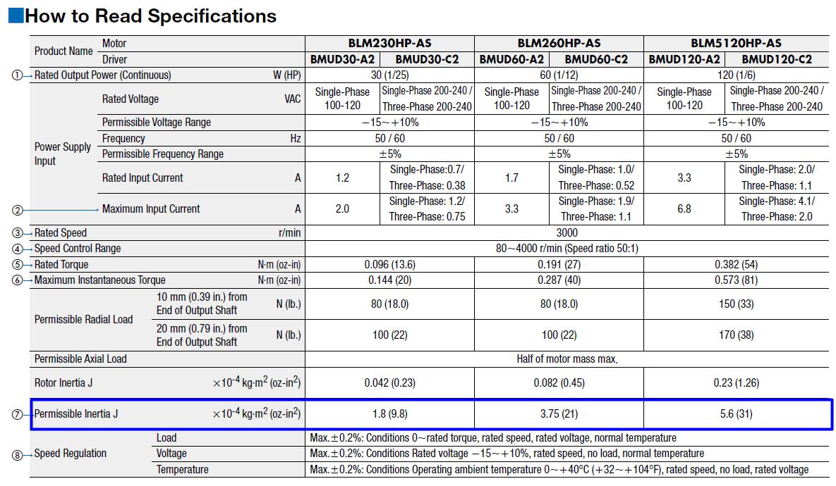 BLE2 Series brushless motor specifications