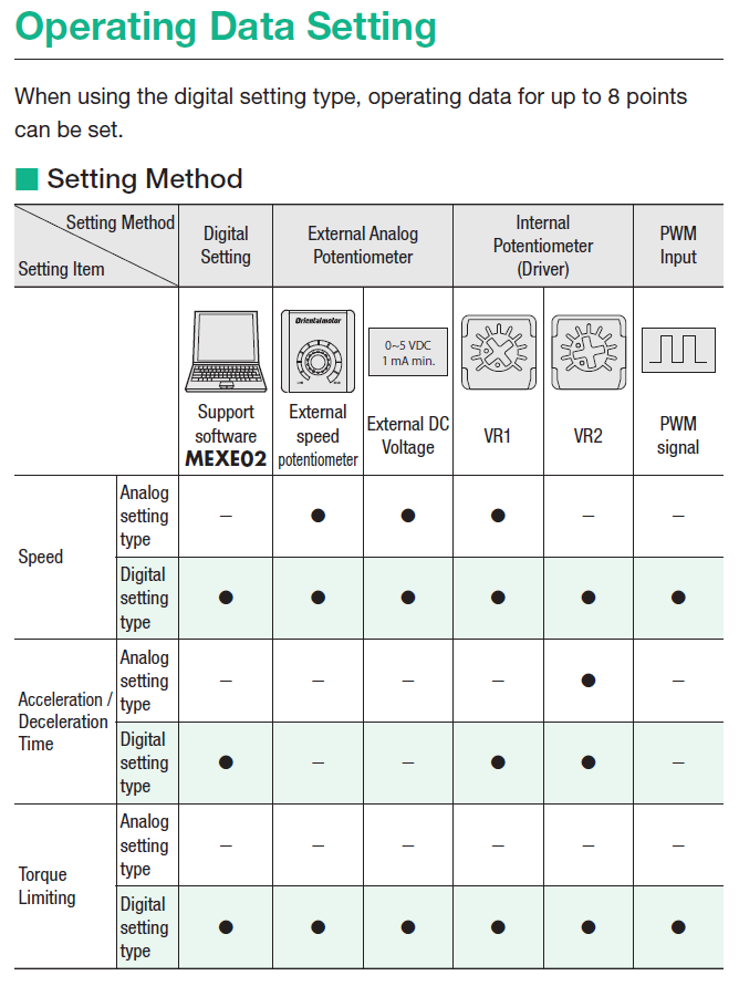 BLH driver type operating data seeting