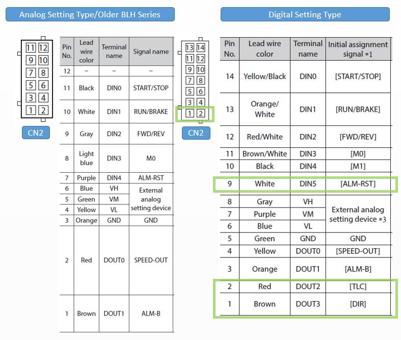 Pin out diagram comparison: BLH series