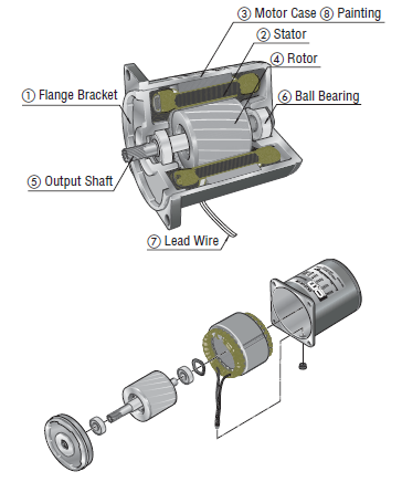 AC induction motor structure, components