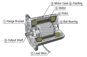 Induction motor structure, components