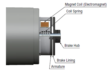 Electromagnetic brake assembly (rear of motor)