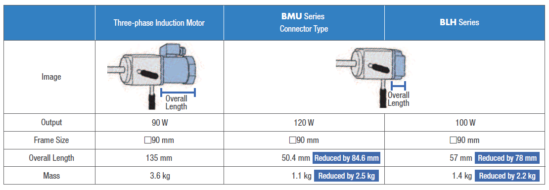 Comparison between AC induction motors and brushless motors