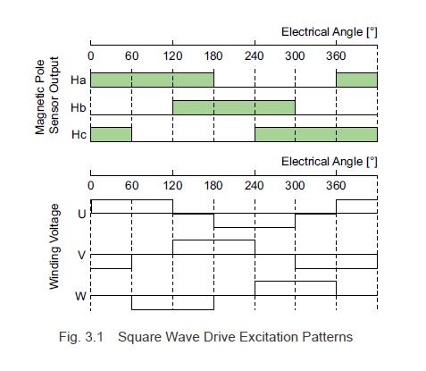 Square wave drive excitation patterns