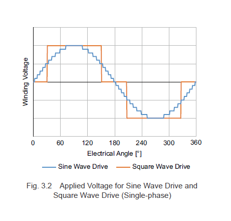 Applied voltage for sine wave drive and square wave drive