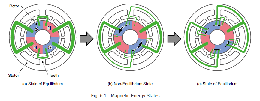 Magnetic energy states