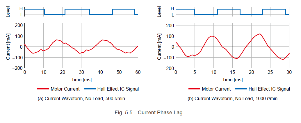 Current phase lag in brushless motors due to inductance