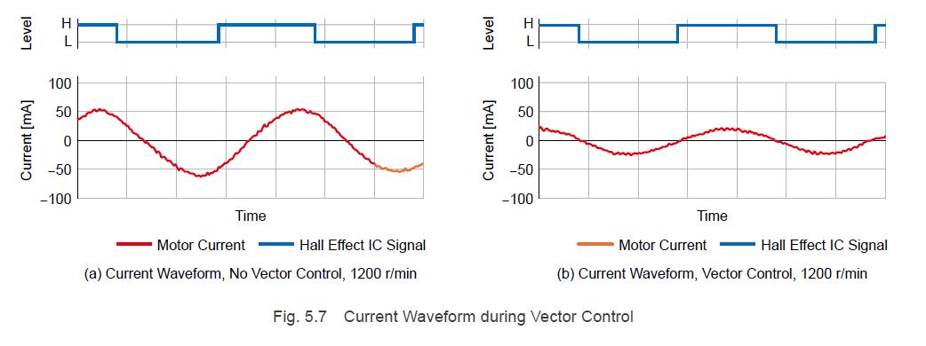 Current waveform during vector control (brushless motors)