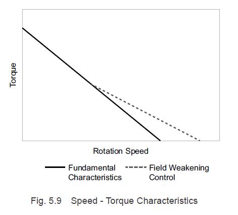 Speed-torque characteristics with field weakening control