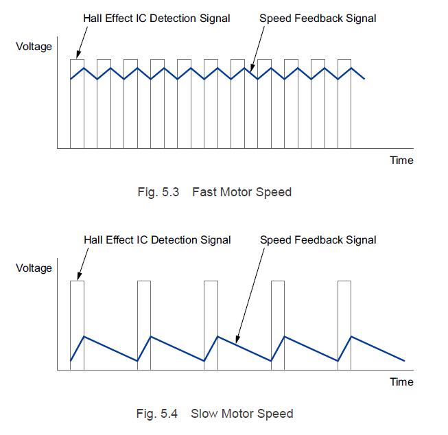 Fast vs slow motor speed
