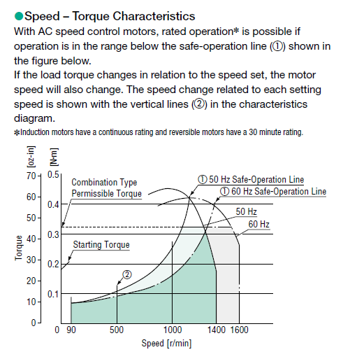 Speed torque curve for AC motors