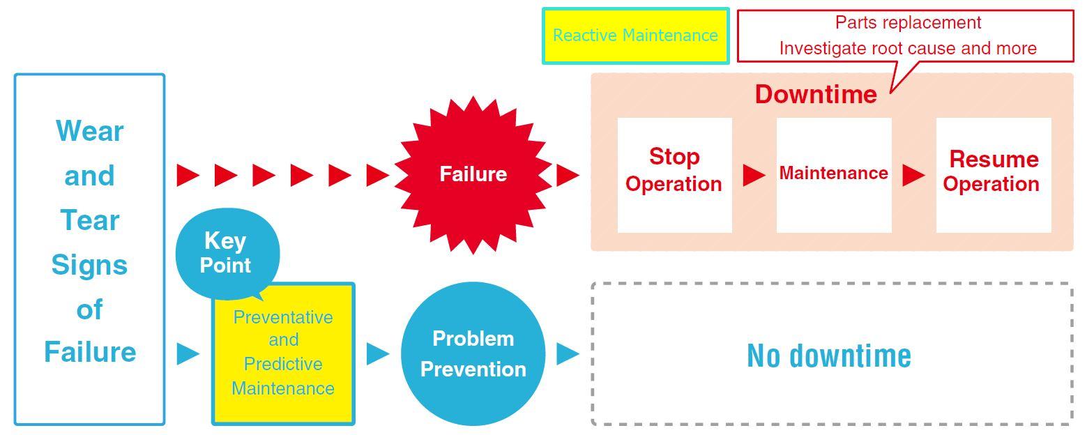 Maintenance methods flow chart
