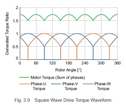 Square wave drive torque waveform