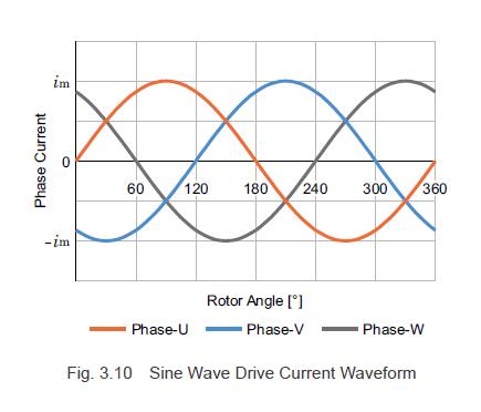 Sine wave drive current waveform
