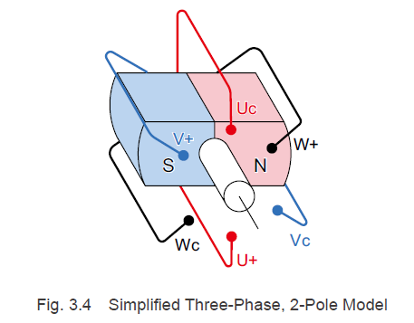 Simplified three-phase, 2-pole model