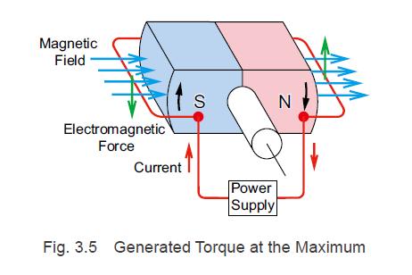 Generated torque at the maximum