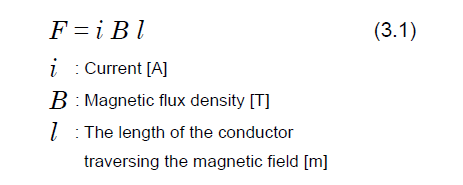 Electromagnetic force F[N]
