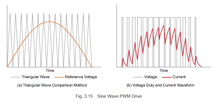 Sine wave PWM drive