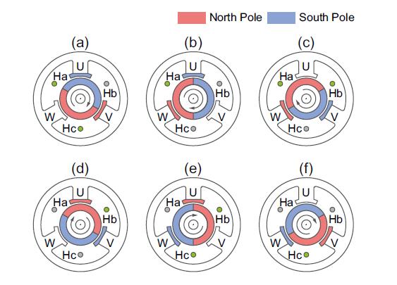 Brushless motor rotation principle