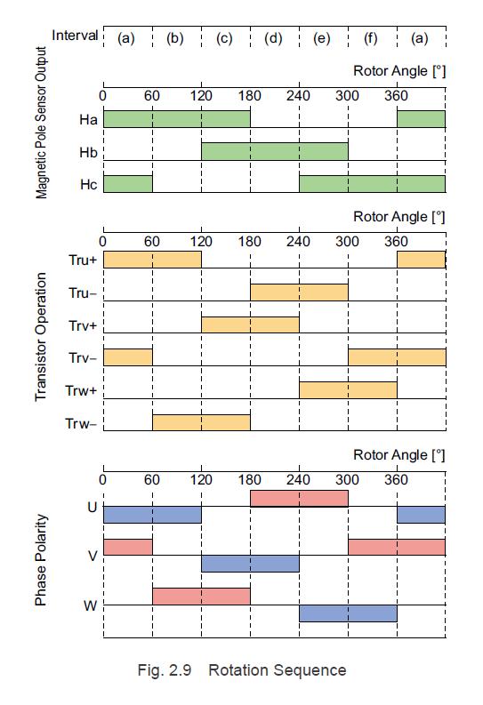 Brushless motor rotation sequence
