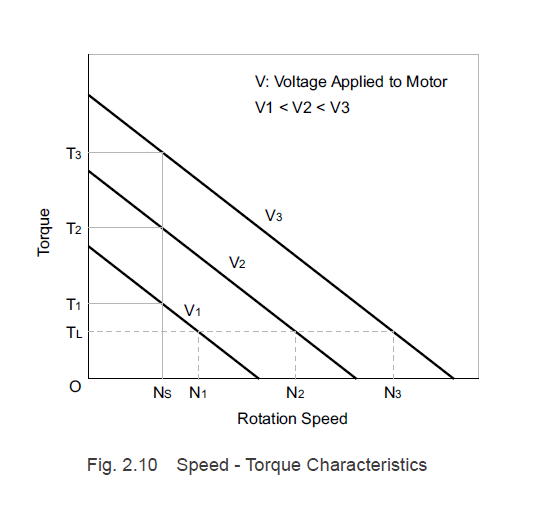 DC motor speed torque characteristics