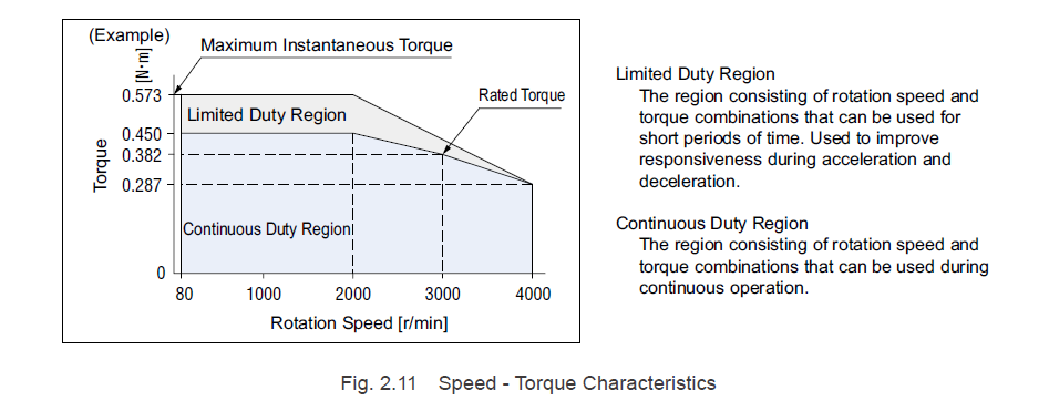 Brushless motor speed torque curve - limited vs continuous duty region