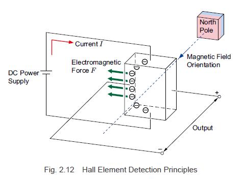 Hall element detection principles