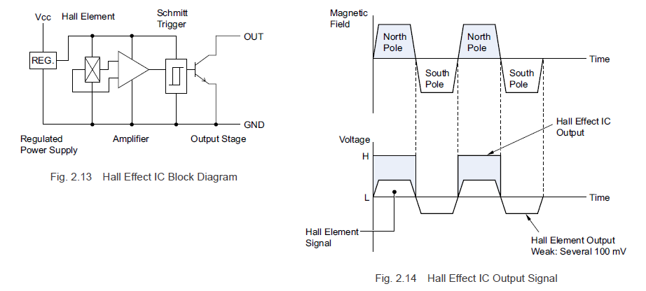Hall effect IC block diagram and hall effect IC output signal