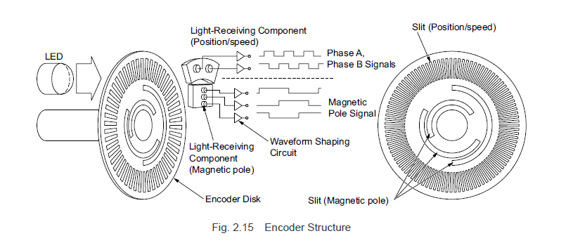 Encoder structure