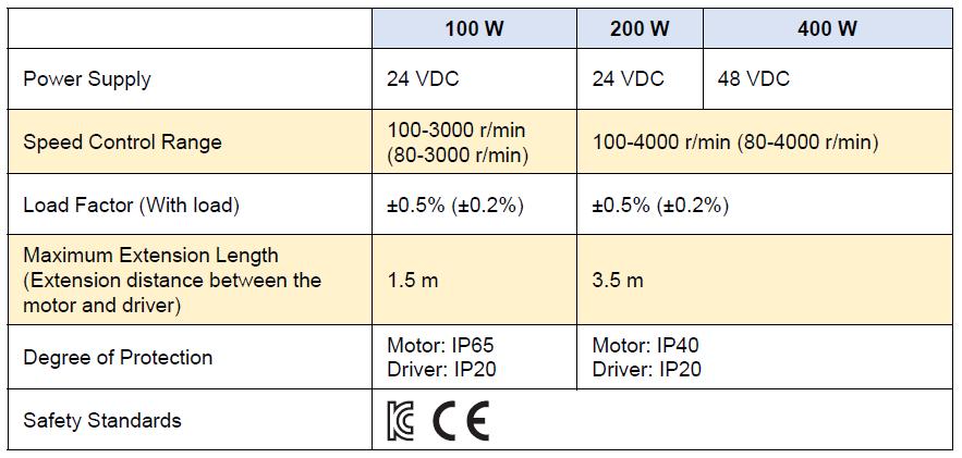 BLV series comparison chart